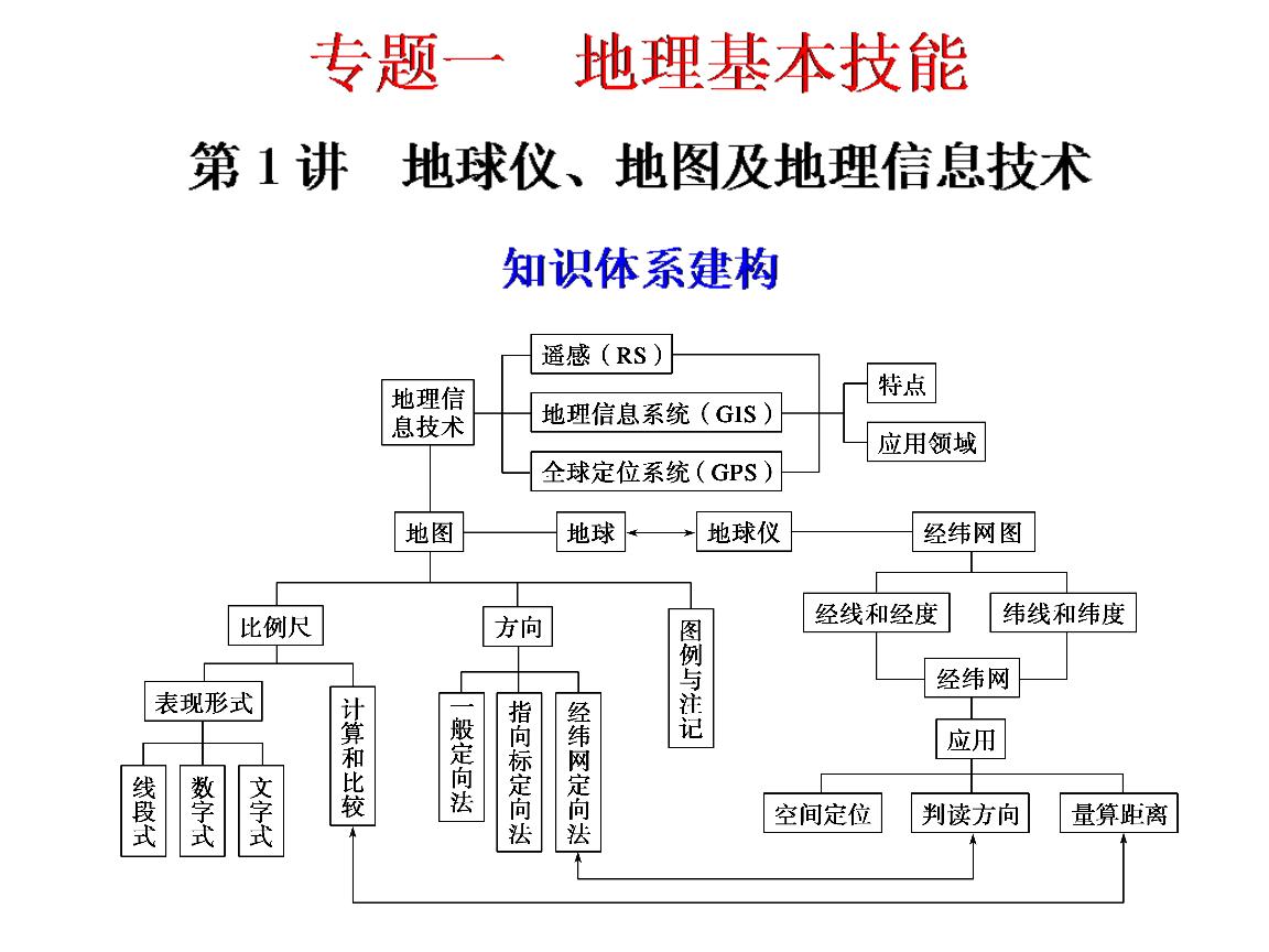 园的知识网络结构图