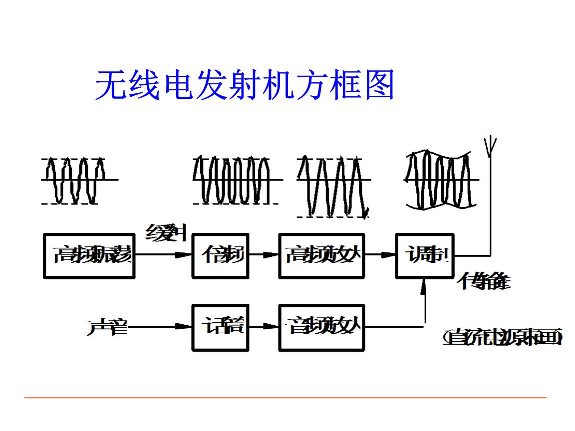 及解调单边带幅度调制及解调幅度调制与解调电路混频电路倍频电路2.