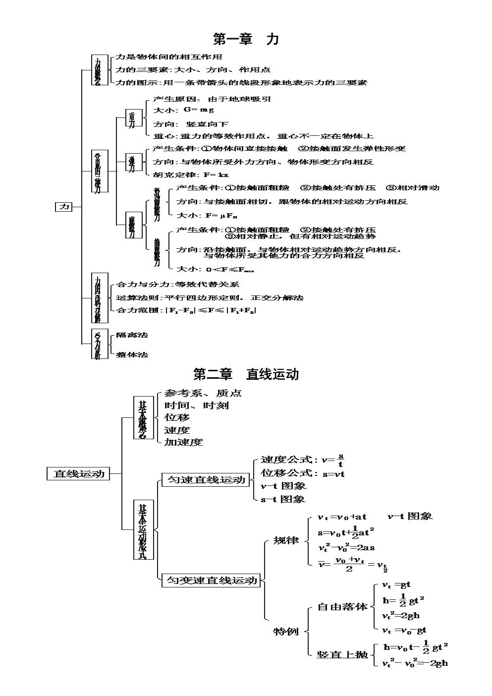 高中物理知识体系结构图及详解打印.doc