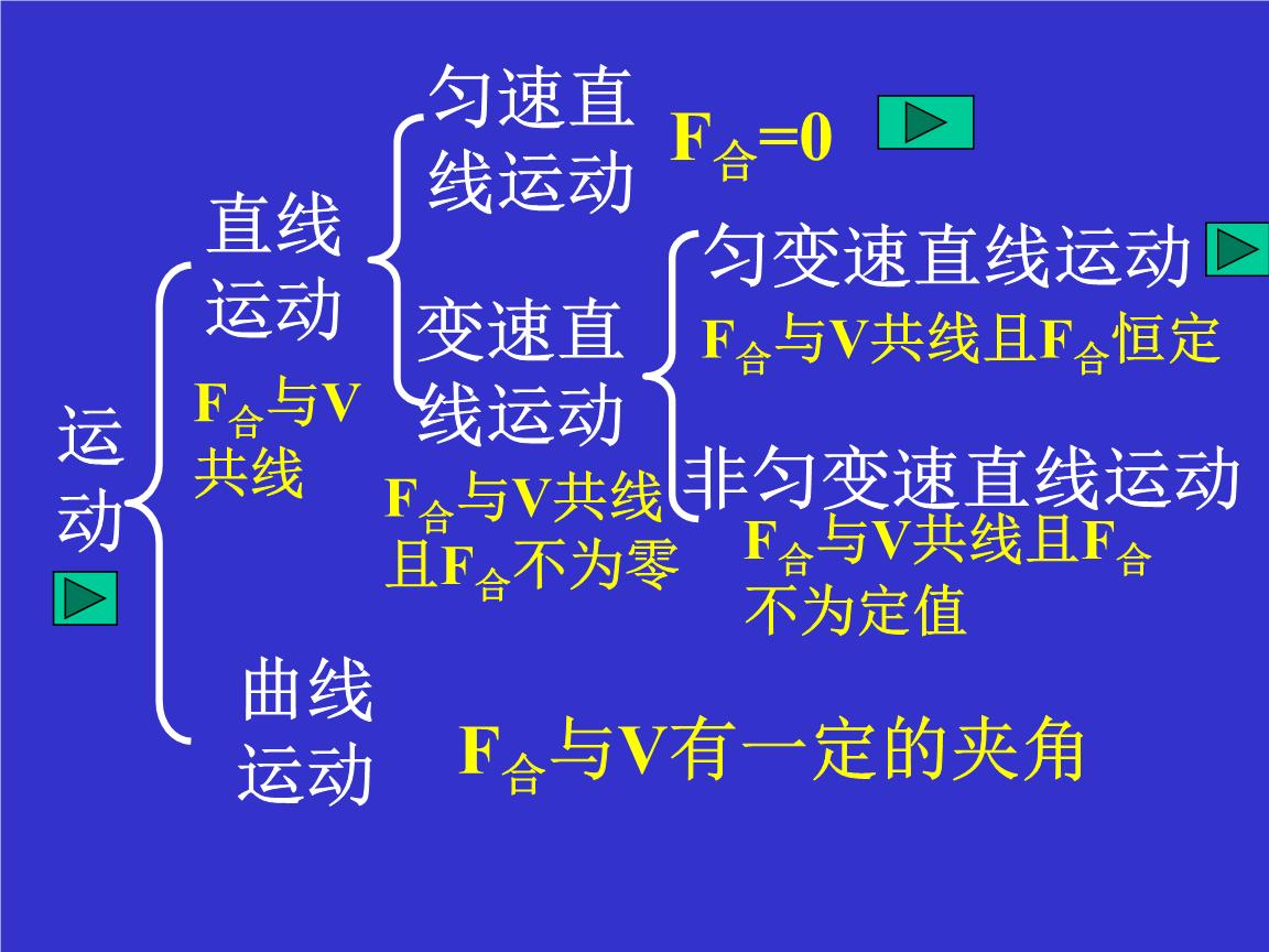 直线运动知识结构图.ppt
