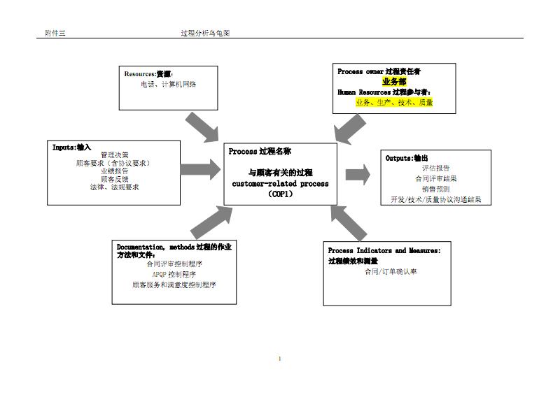 过程识别与分析(乌龟图).pdf图片