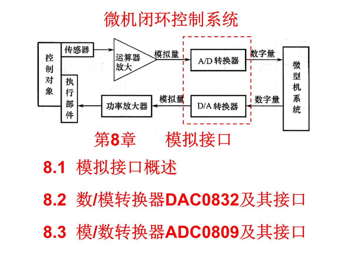 8-1-数模转换器dac0832.ppt