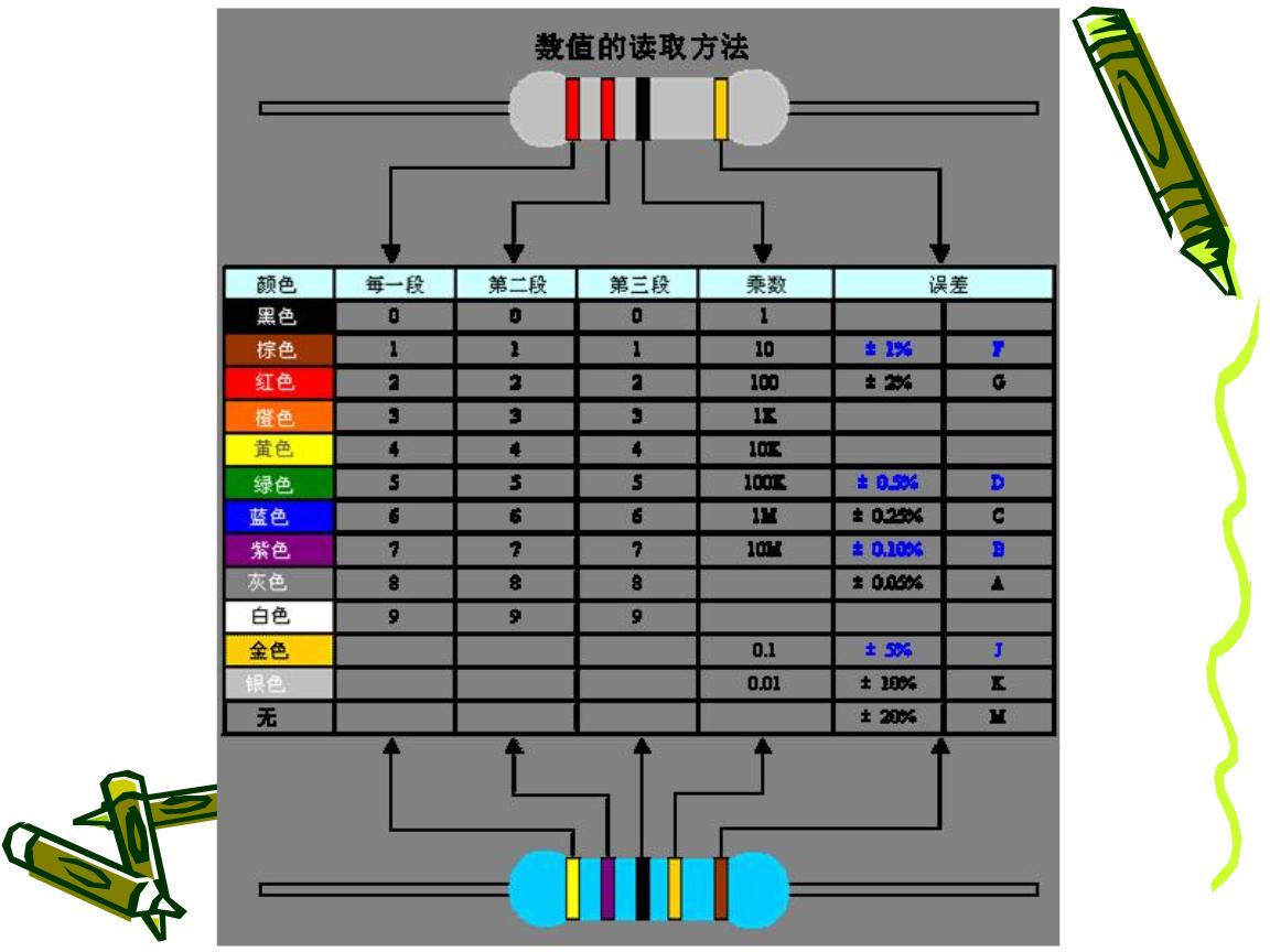 电阻与小学色环读取电感.ppt梯形平行四边形与方法说课稿图片