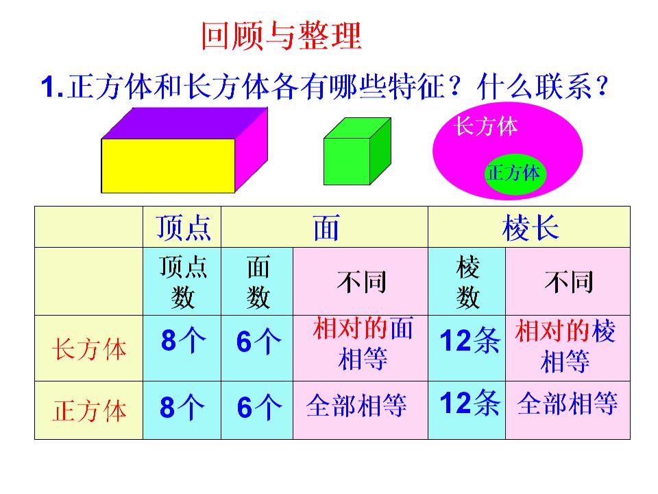 最新苏教版 六年级数学上册 长方体和正方体 整理与练习(2课时).ppt