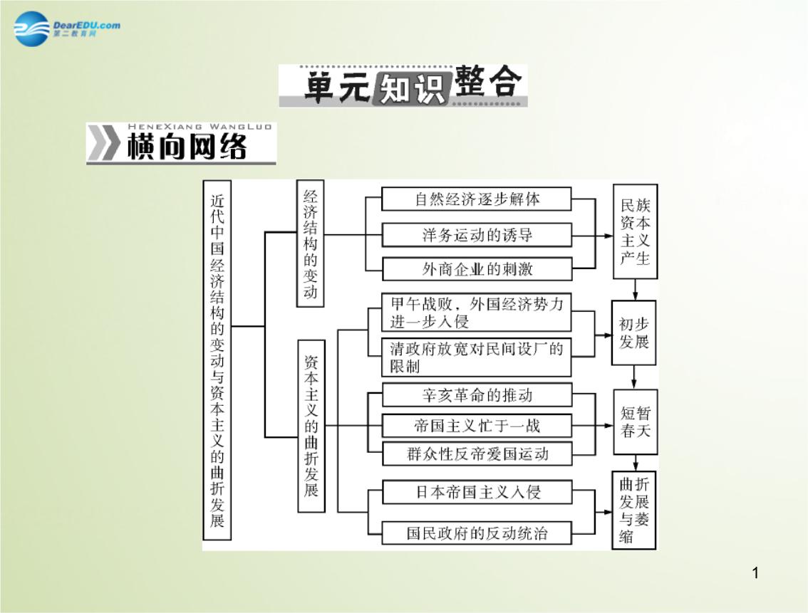 南方新高考高考历史总复习第十单元 近代中国经济结构