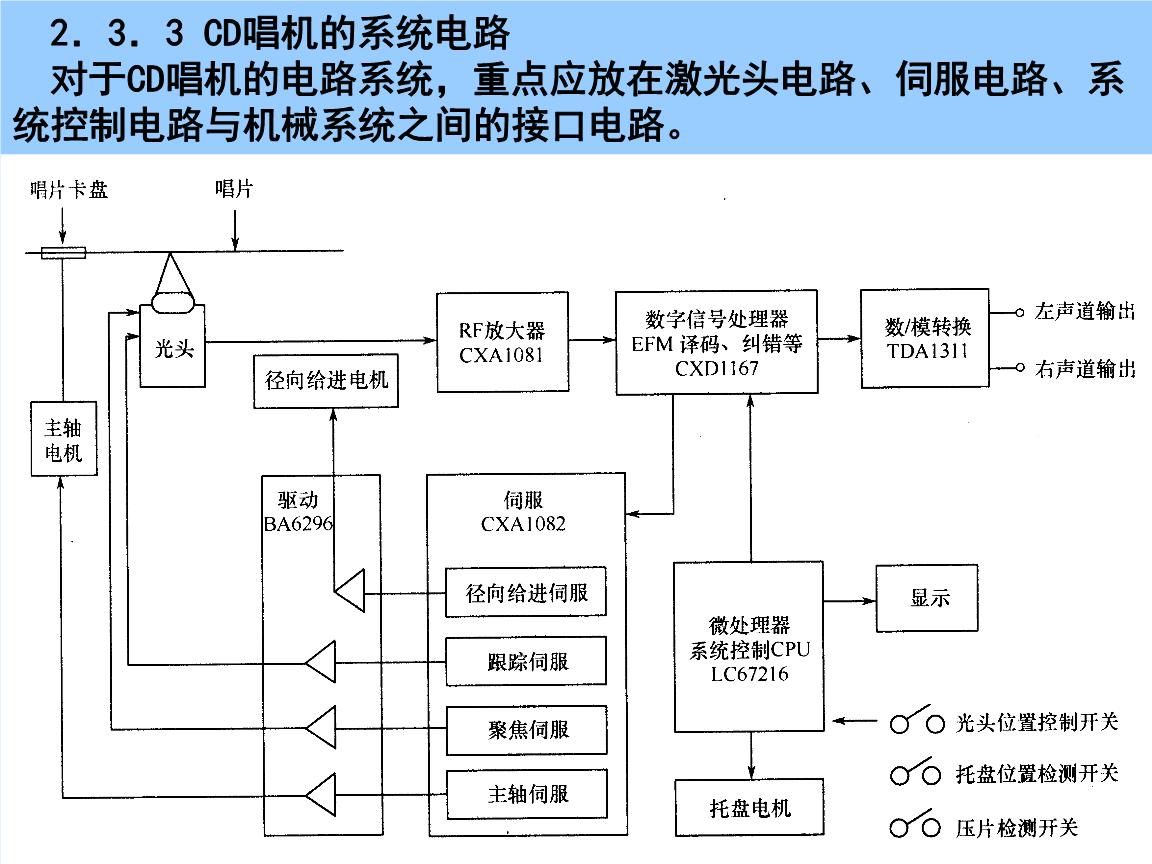 第08讲cd唱机的系统电路课程.ppt