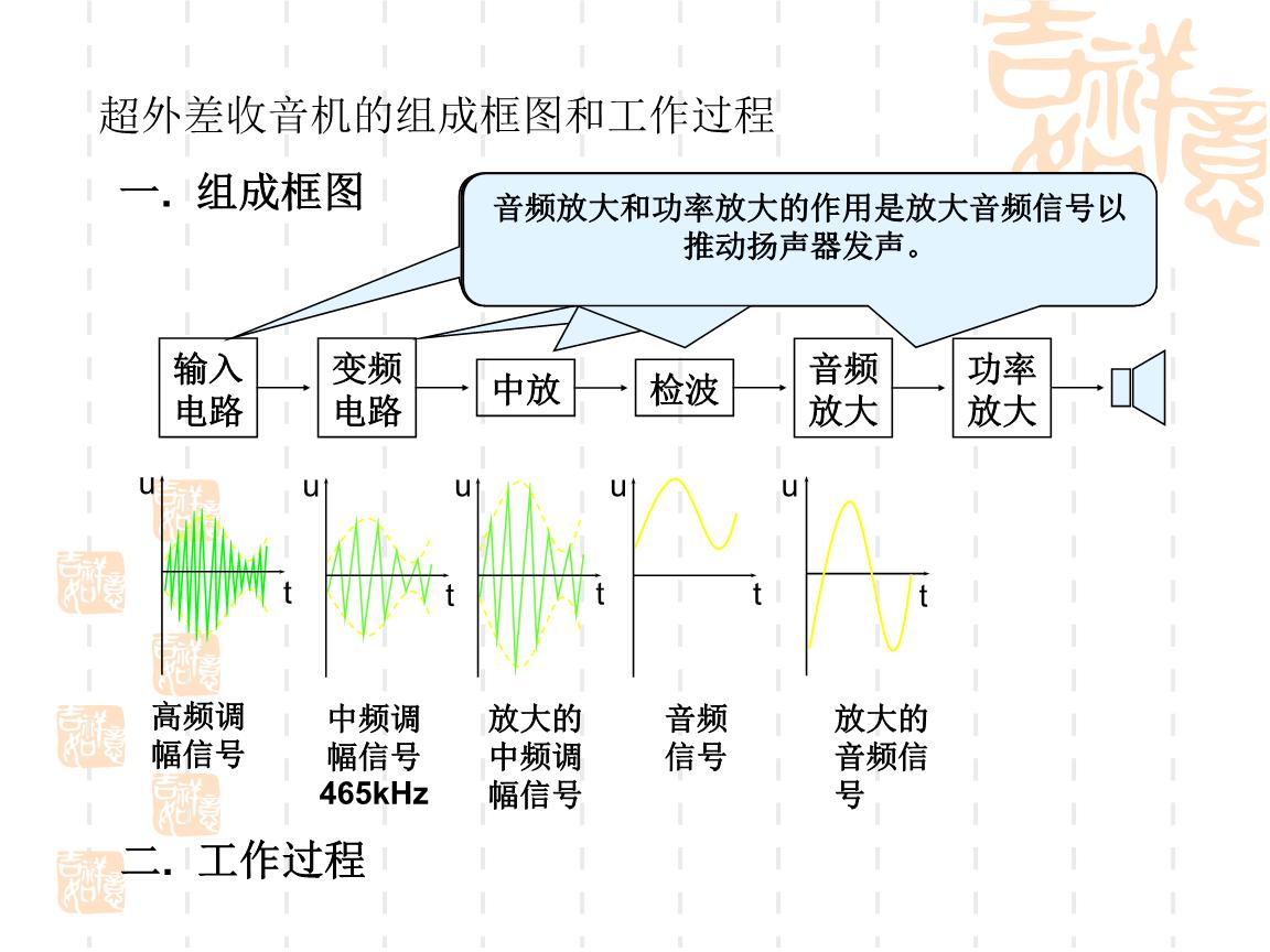 收音机方框图(am)超外差:输入信号和本机振荡信号产生一个固定中频