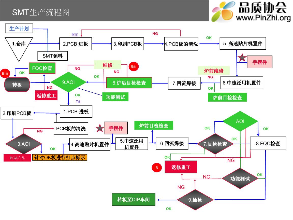 pcba生产全套流程图资料祥解.ppt