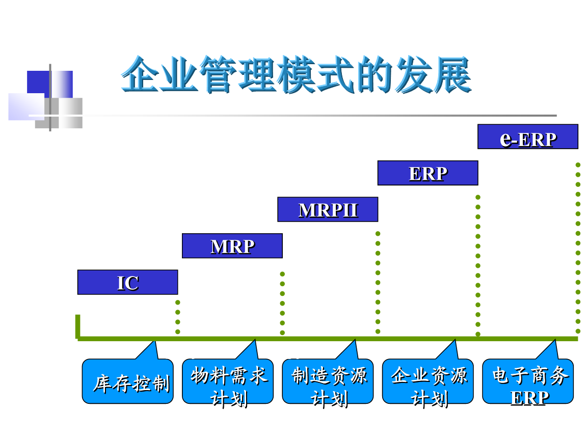 准则编制相应的生产或采购计划,保证主生产计划 准则编制相应的生产或