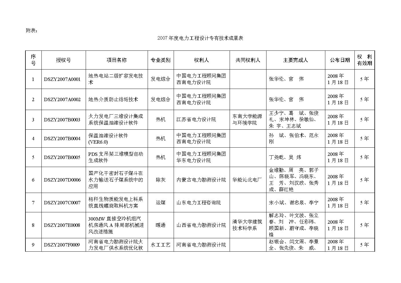 变电电气 安徽省电力设计院   周海鹏,许瑜,杜和颂,黄健,董江戎,张龙