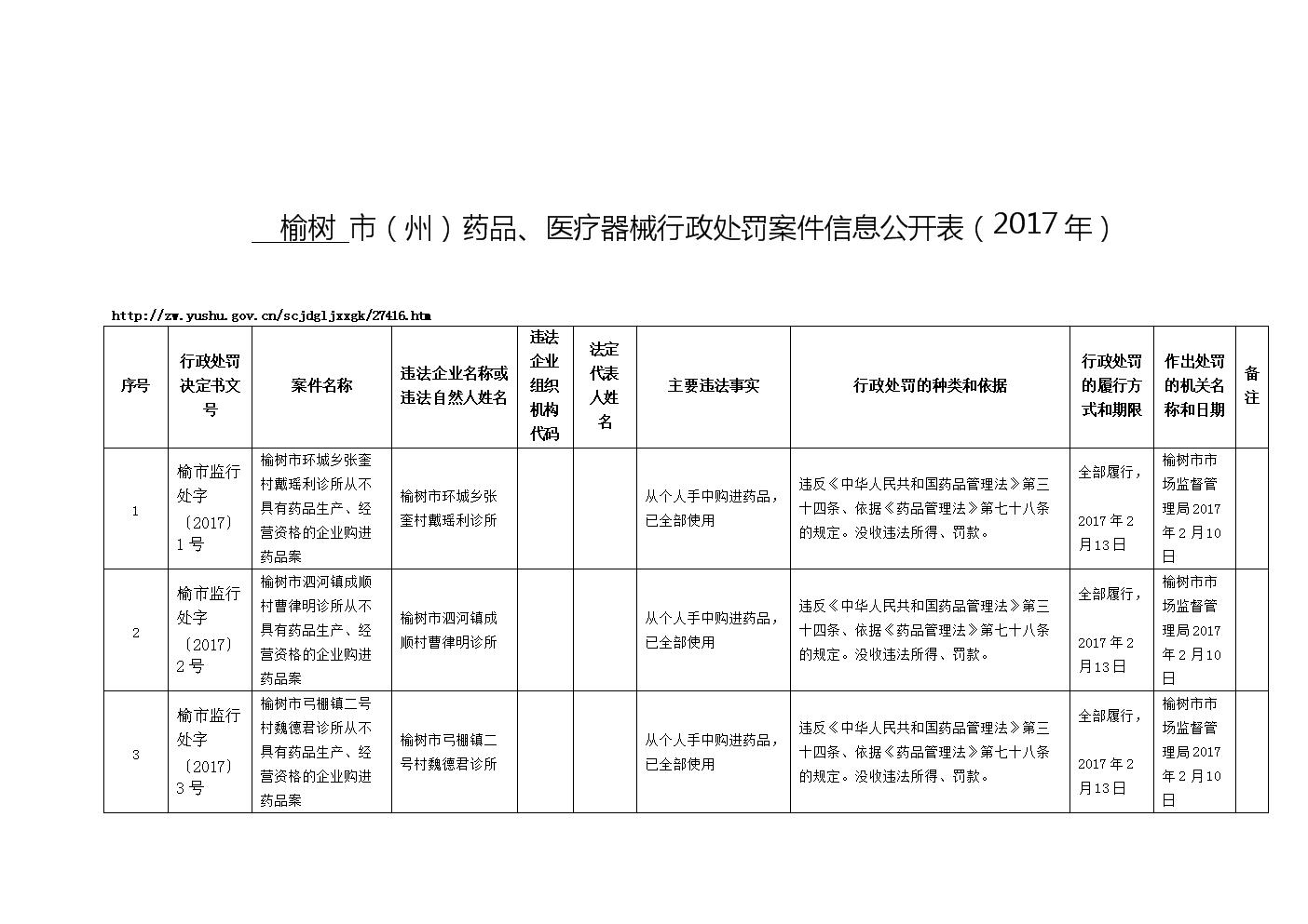 2016年第六期食品药品行政处罚案件信息公开