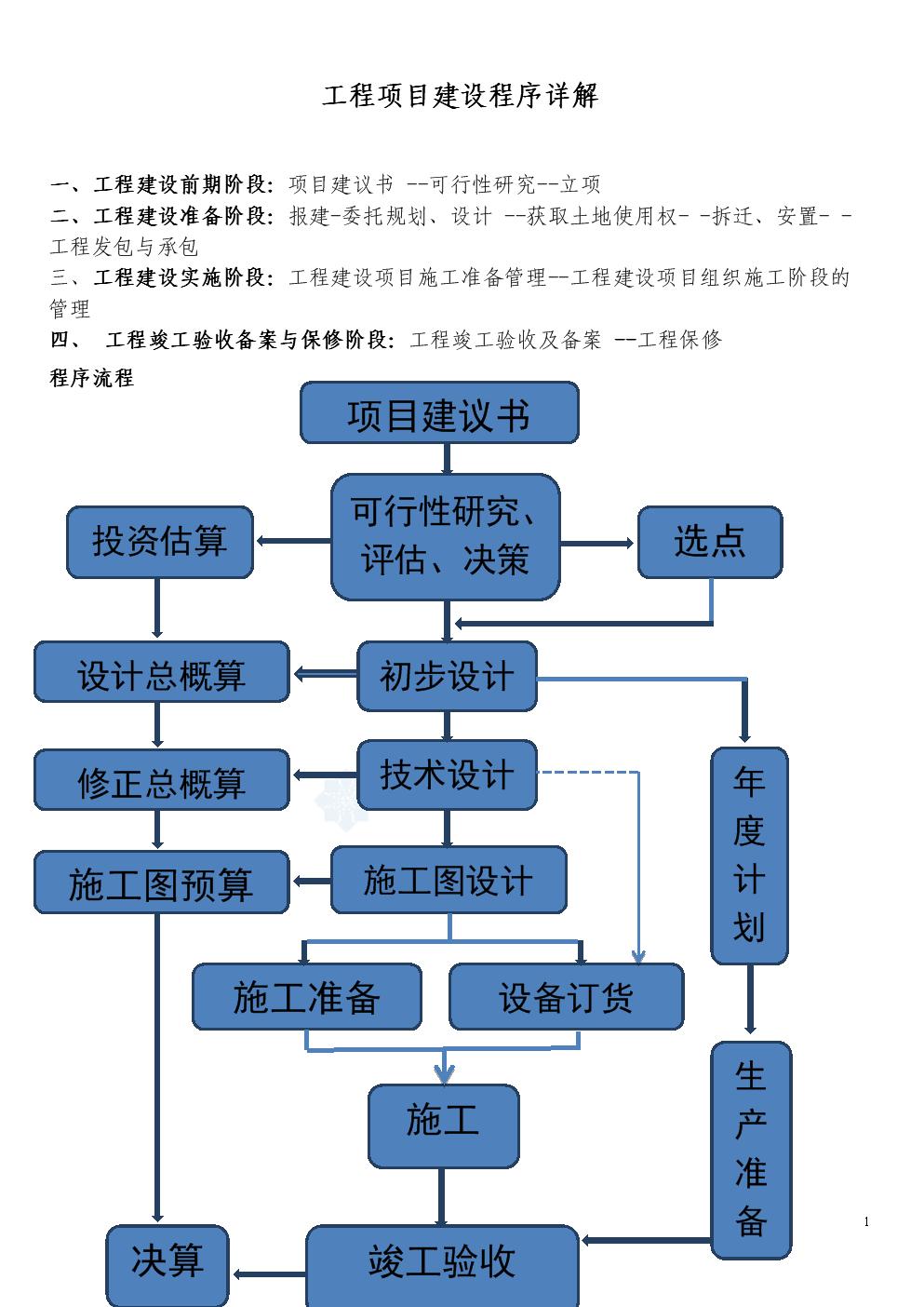工程项目建设流程申报_new概要.doc免费全文